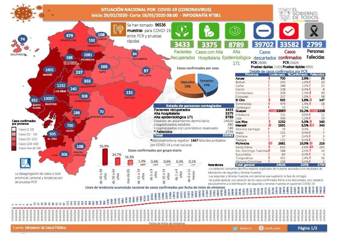 Cifras coronavirus en Ecuador, 18 de mayo