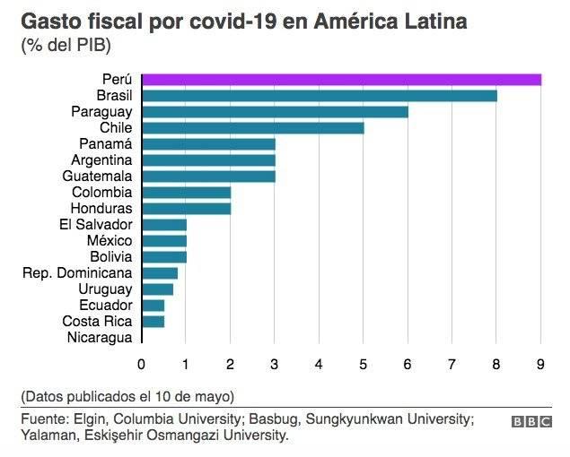 Los países que más han gastado para enfrentar al coronavirus