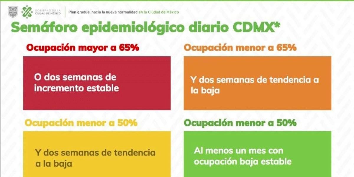 CDMX: Semáforo epidemiológico por Covid-19 se mantendrá en rojo hasta el 15 de junio
