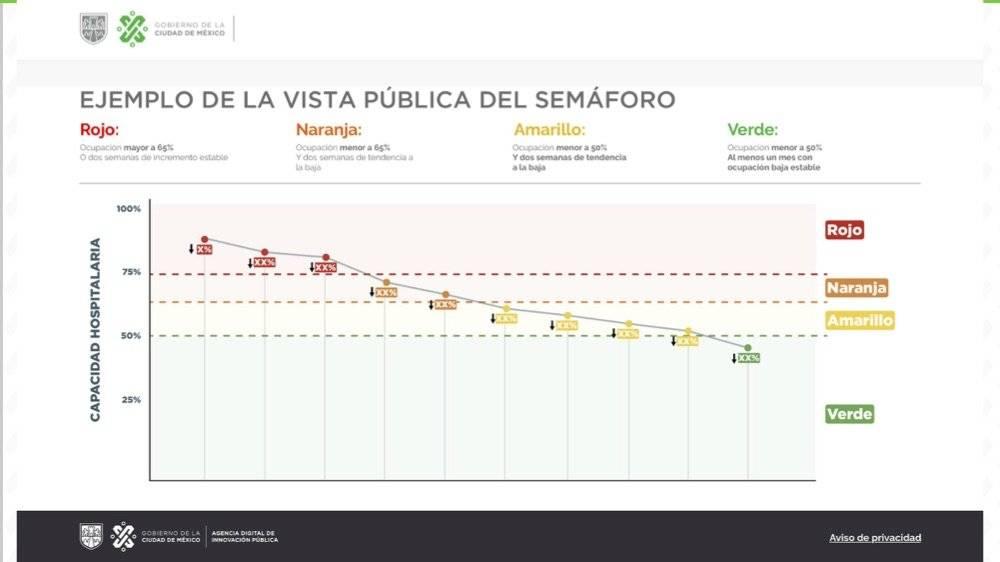 Semáforo epidemiológico por Covid-19 en la CDMX