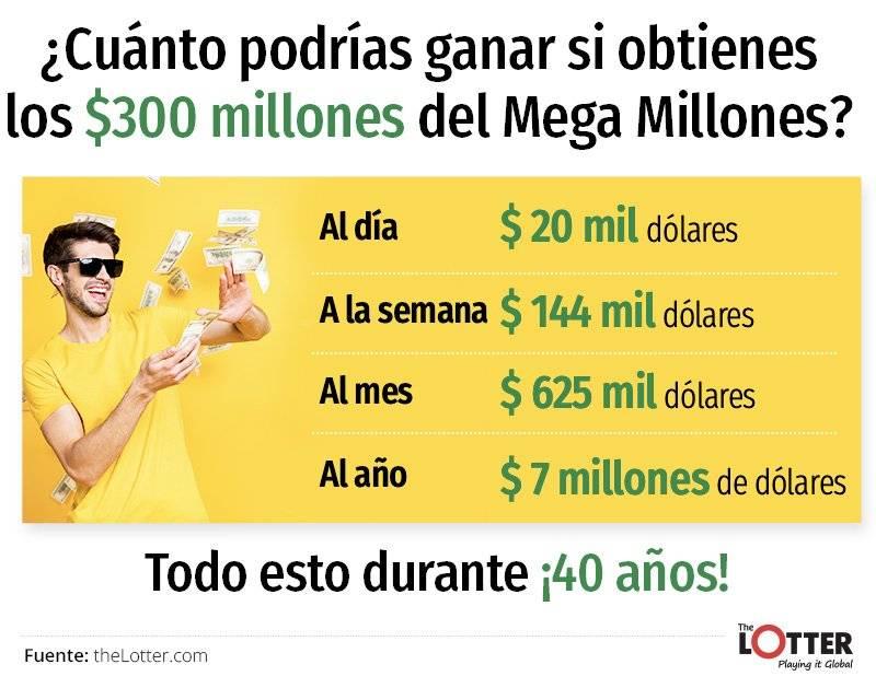Alguien en Ecuador podría cobrar pozo de $300 millones de dólares