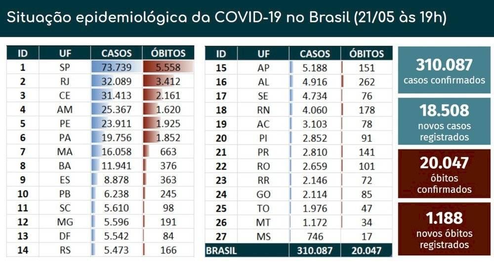 Balanço Coronavírus Brasil - 21/05