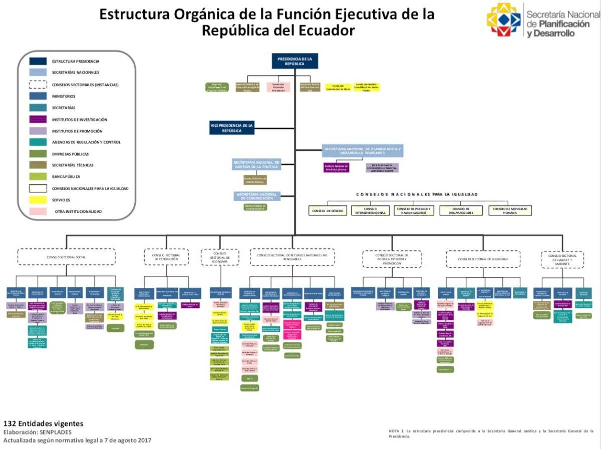 Organigrama Presidencia 2017