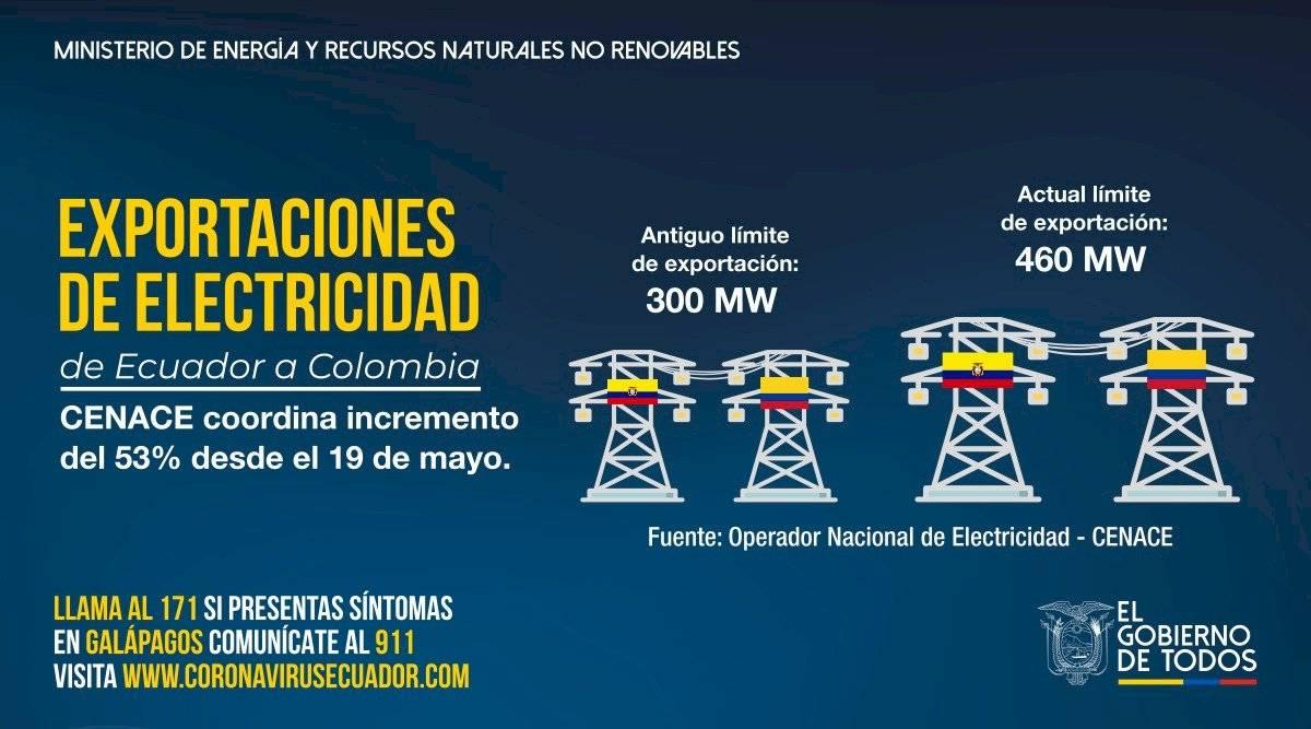 Ecuador aumenta exportaciones de electricidad a Colombia