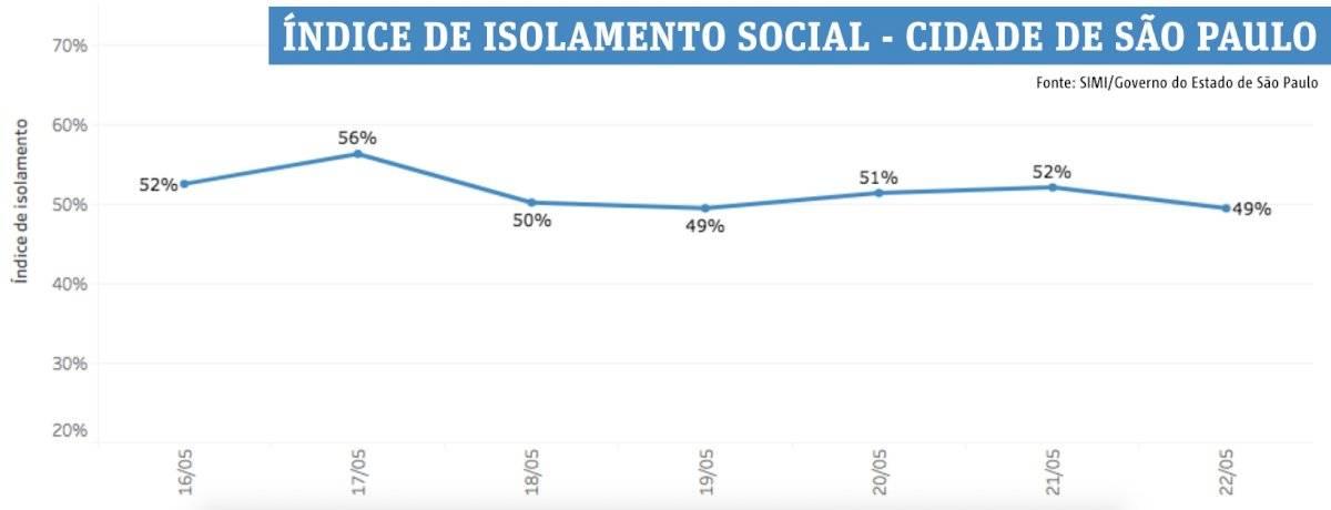 Isolamento social - cidade de São Paulo - até 22 de maio