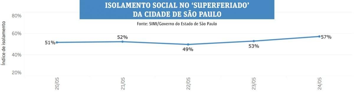 Social - superferiado in São Paulo