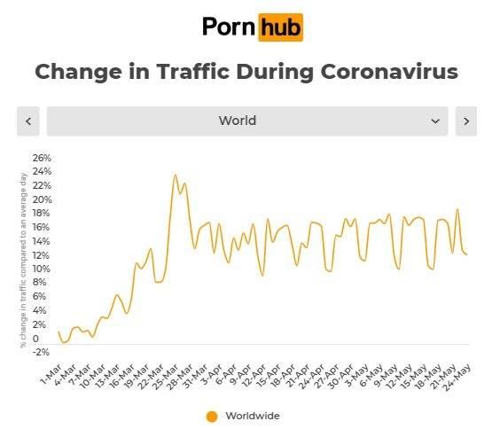 Cifras Pornhub