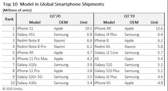 iPhone 11 Omdia