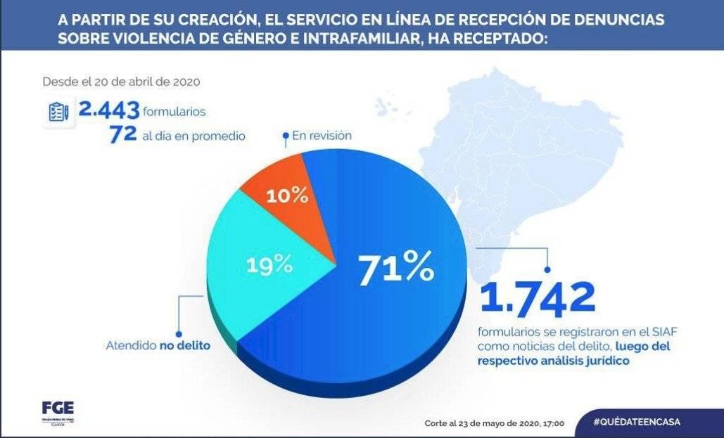 Estadísticas de la Fiscalía del Ecuador