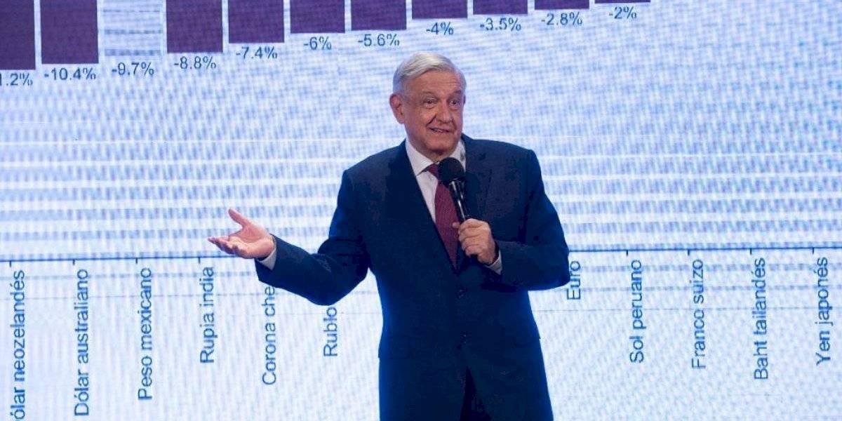 #PolíticaConfidencial AMLO debilita a la oposición legislativa