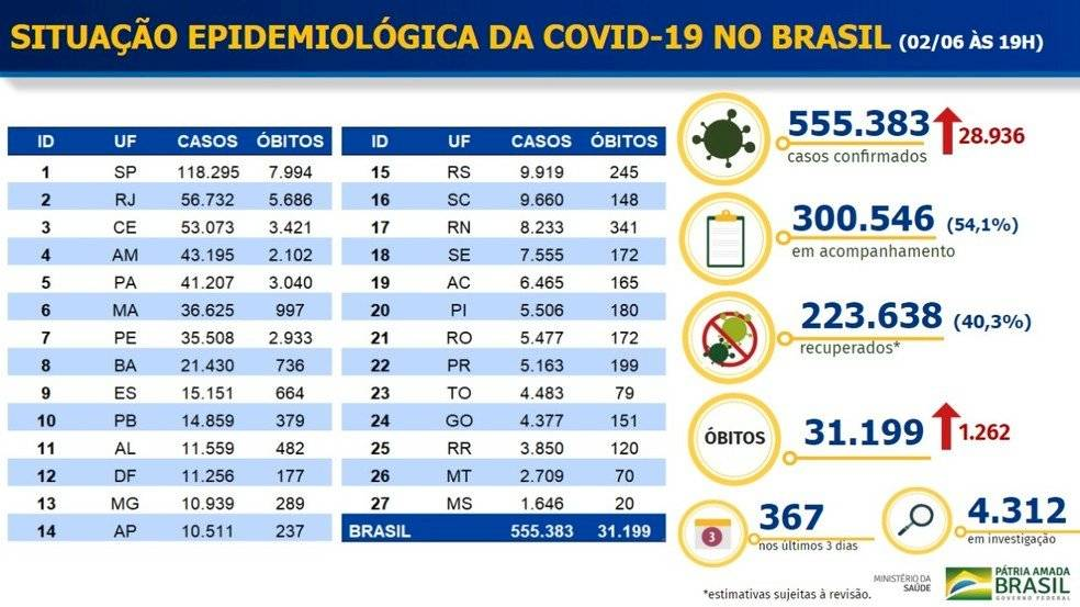 Balanço de casos de coronavírus no Brasil (2 de junho de 2020)