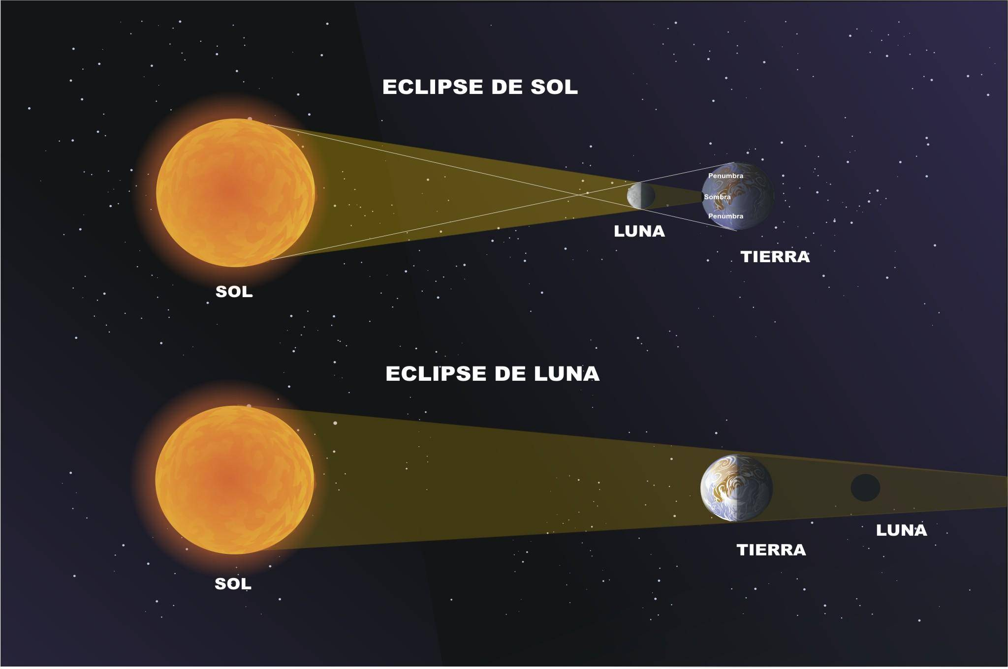 Eclipse Penumbral
