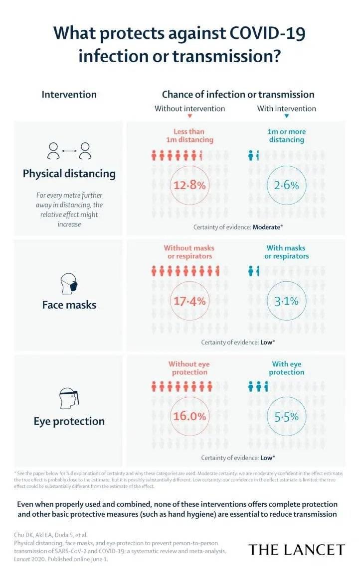 Coronavirus: estudio masivo internacional comprueba que las mascarillas son muy efectivas