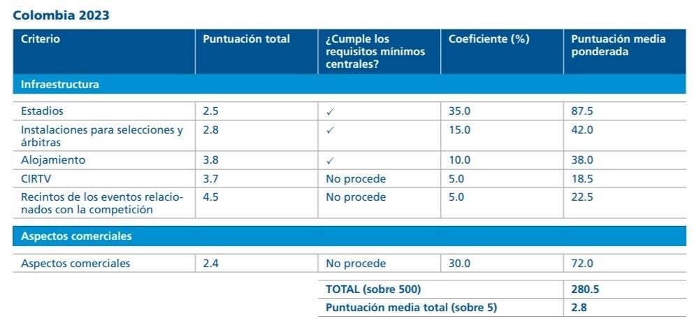 evaluación a candidatura de Colombia para el Mundial Femenino 2023