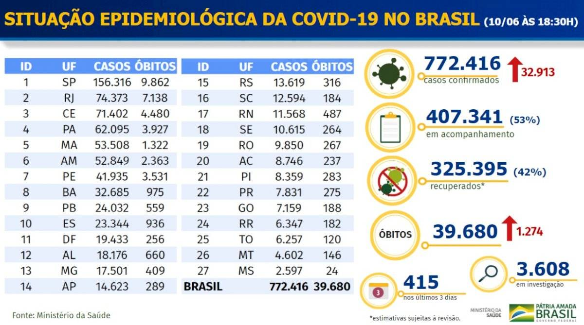 Tabela Coronavírus Brasil - 10 de junho