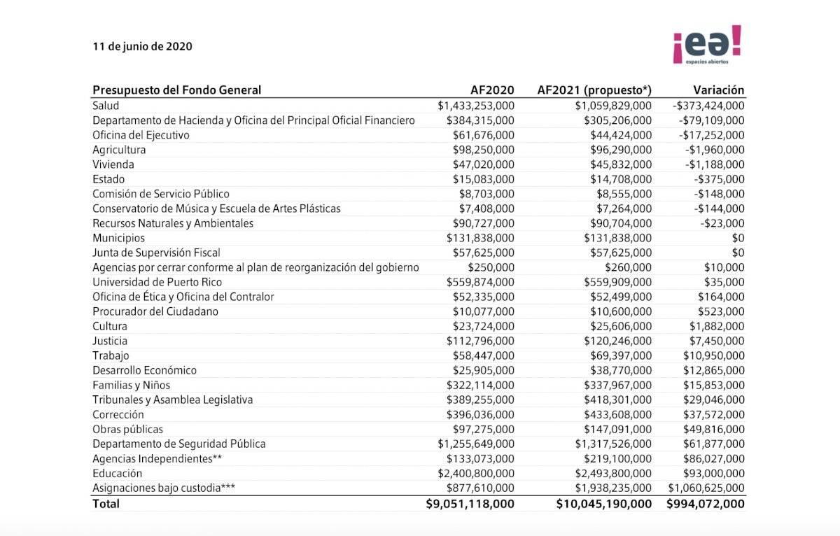 Análisis presupuesto Espacios Abiertos