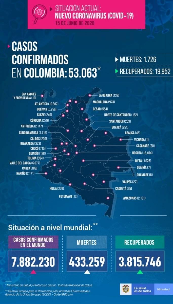 Casos de coronavirus en Colombia hoy 15 de junio de 2020