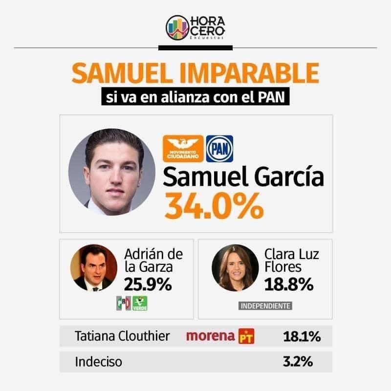 Samuel García encabeza las encuestas por la gubernatura de Nuevo León
