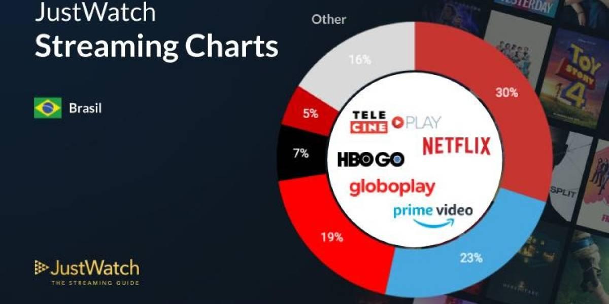 Brasil é mercado onde Amazon Prime mais cresce; serviço perde só para Netflix