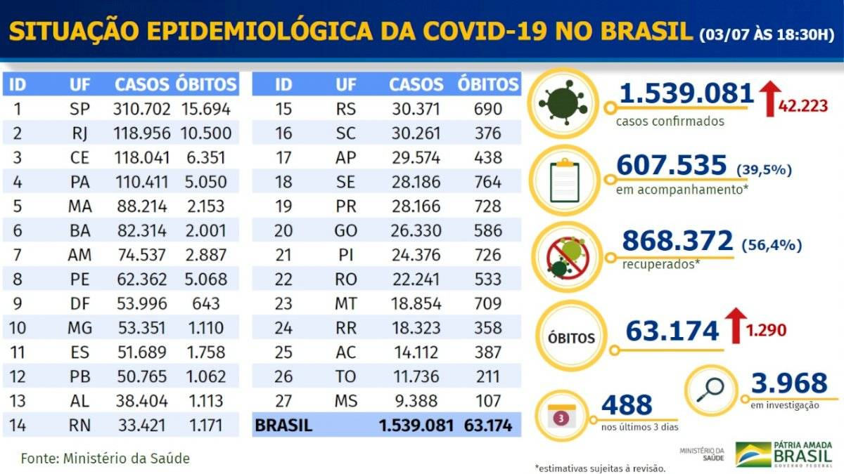 Brasil - balanço covid-19 - 3 de julho