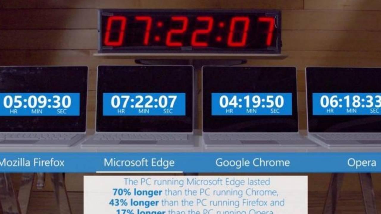 Duración de las baterías según los navegadores