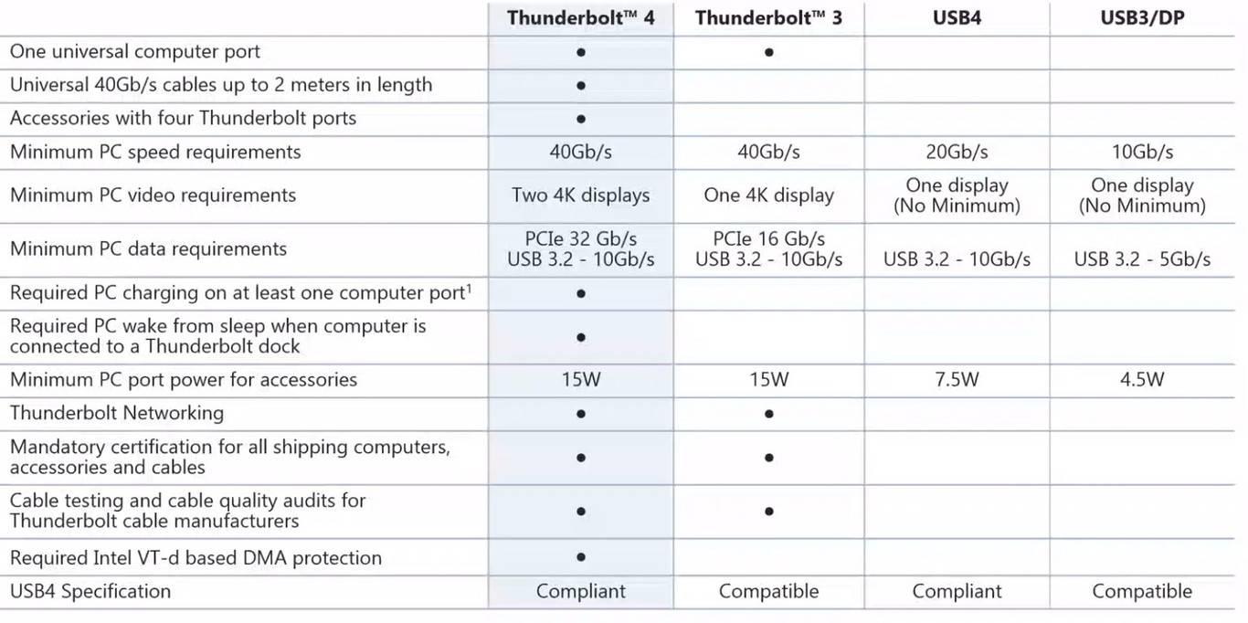 Conoce todas las novedades que trae el nuevo y flamante Thunderbolt 4.0. Por fin se pone a la altura de la tecnología presente y la que viene.