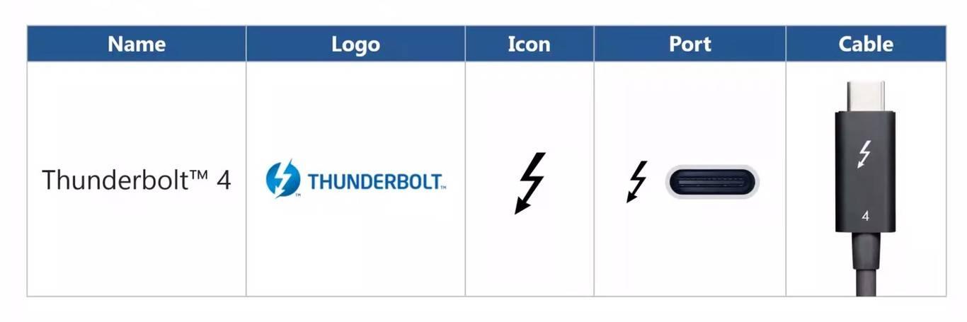vConoce todas las novedades que trae el nuevo y flamante Thunderbolt 4.0. Por fin se pone a la altura de la tecnología presente y la que viene.