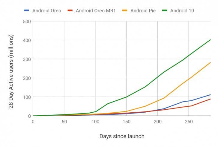 Datos sobre el Android 10