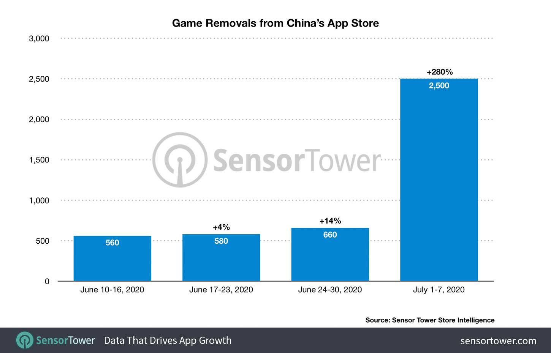 Estadísticas de juegos removidos por Apple