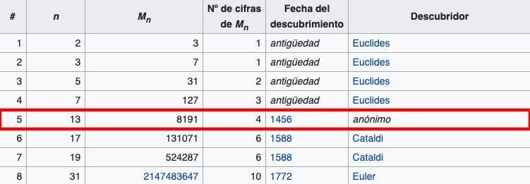 Los Simpson matemáticas