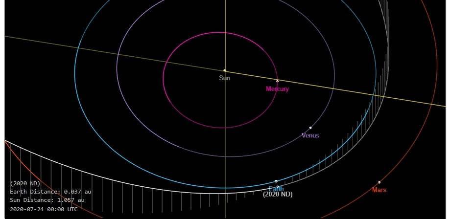 Asteroide 2020ND pasará cerca de la Tierra y puede ser peligroso ...