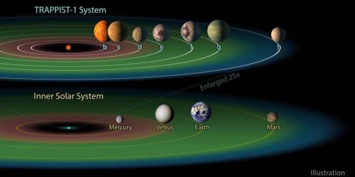 Ciencia.-Una estrella puede albergar hasta siete planetas con agua líquida