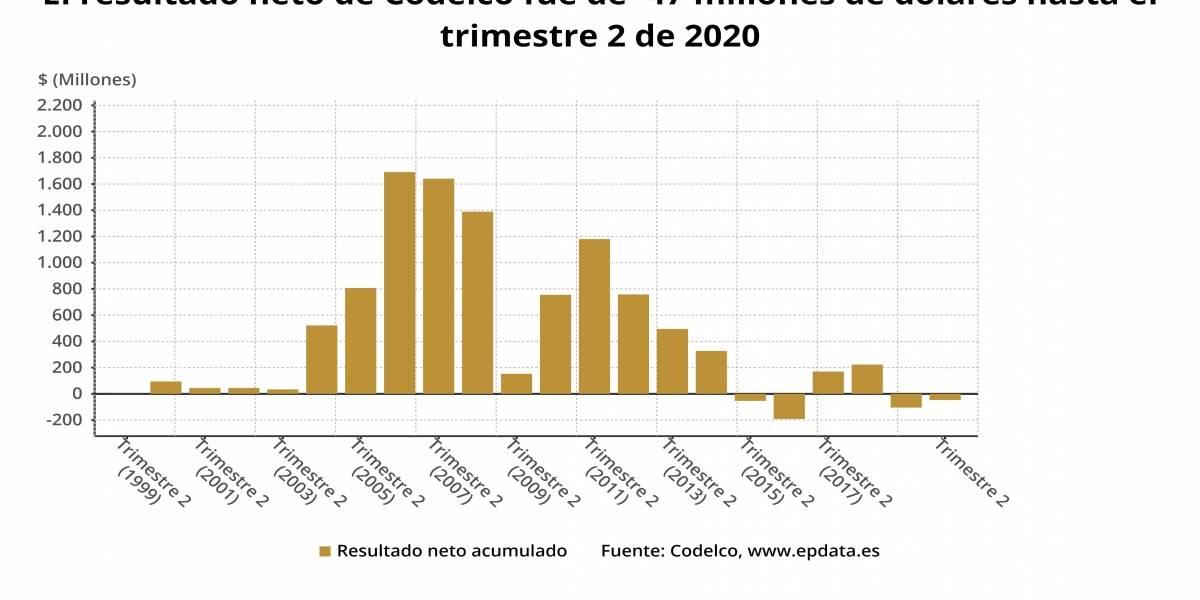 EpData.- Los resultados de Codelco en el primer semestre del año, en gráficos