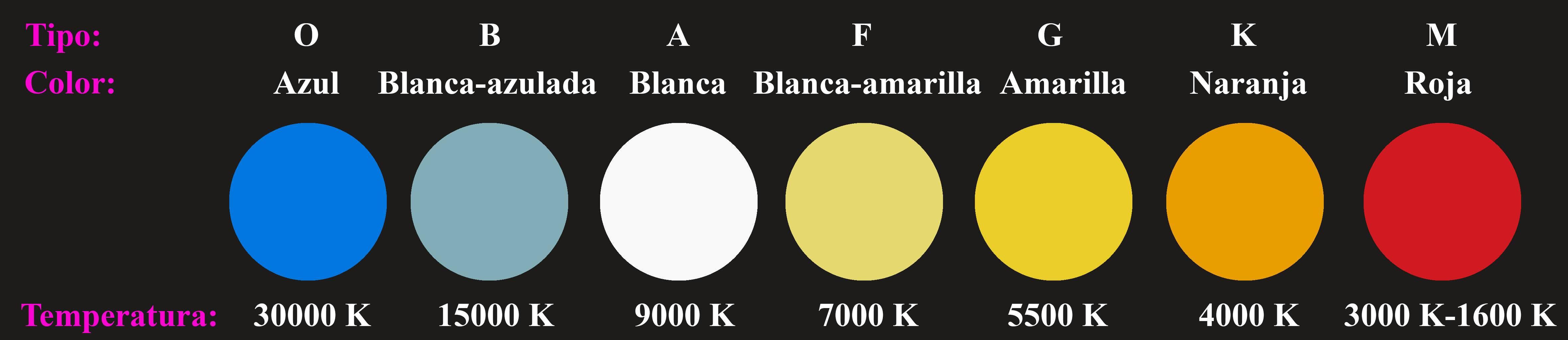 Los colores de las estrellas, explicados por Astronomía para todos