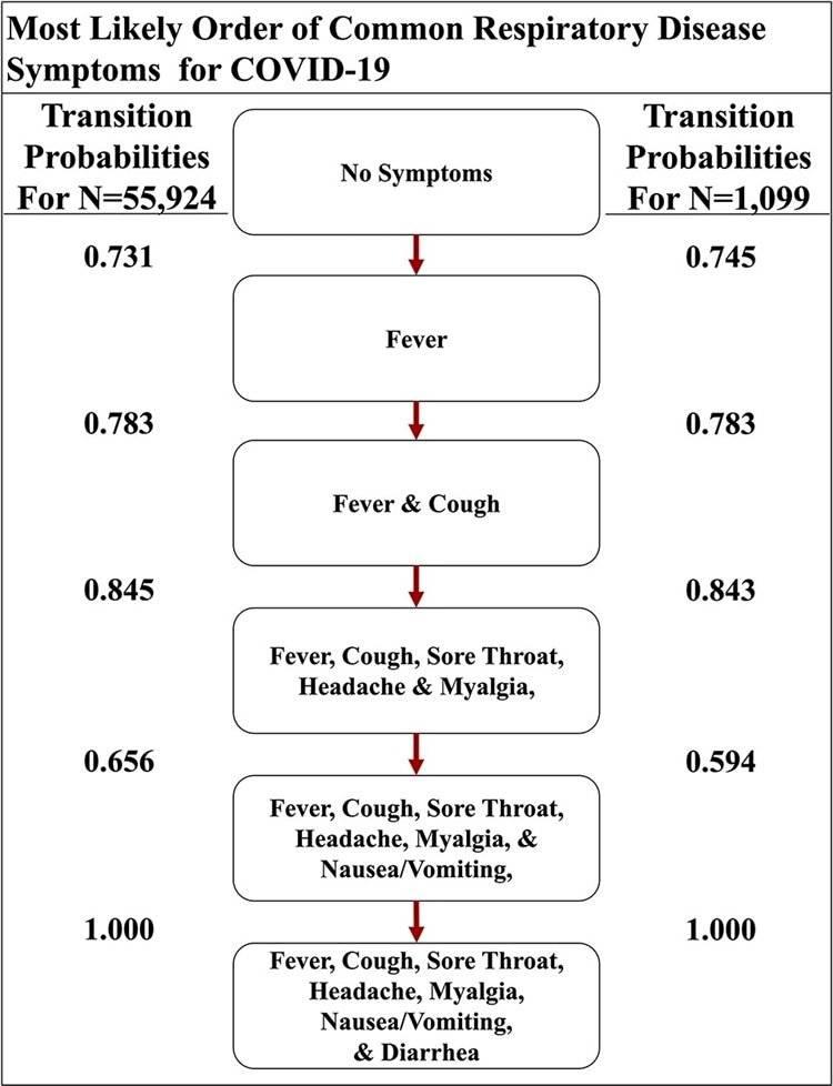 Coronavirus: científicos determinan el orden en que se presentan los síntomas