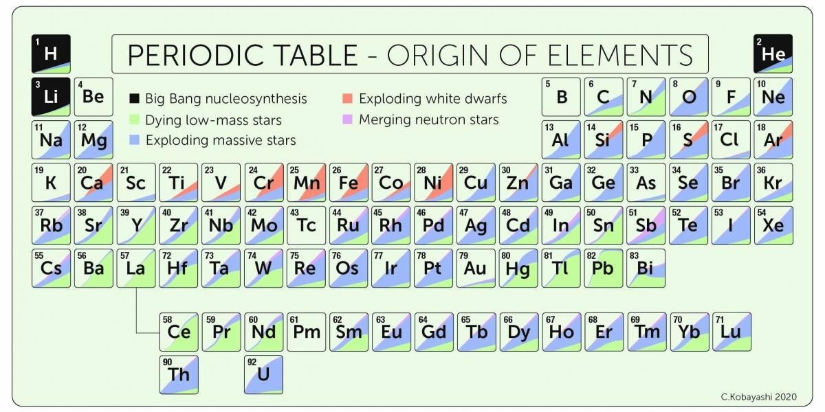 Ciencia.-Una tabla periódica de nueva apariencia por las estrellas de neutrones