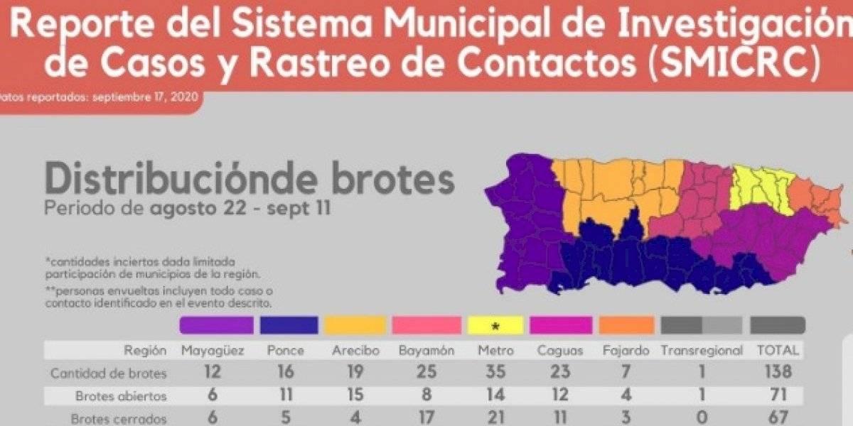 Informe del SMICRCPR identifica 138 brotes de COVID-19 en casi un mes