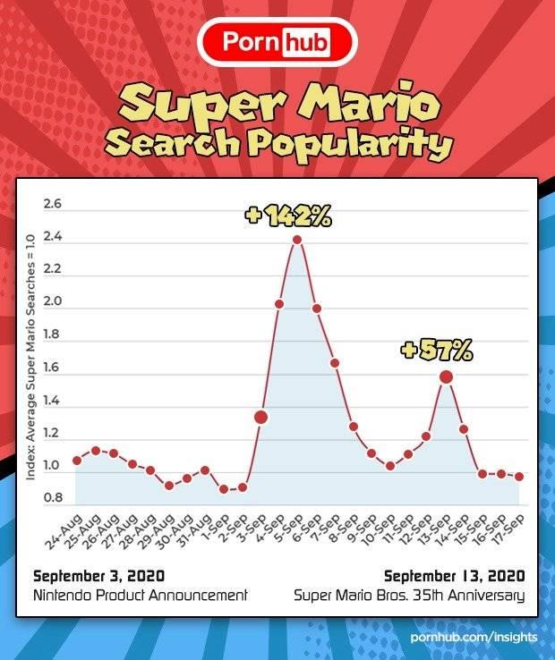 Mario Bros Pornhub