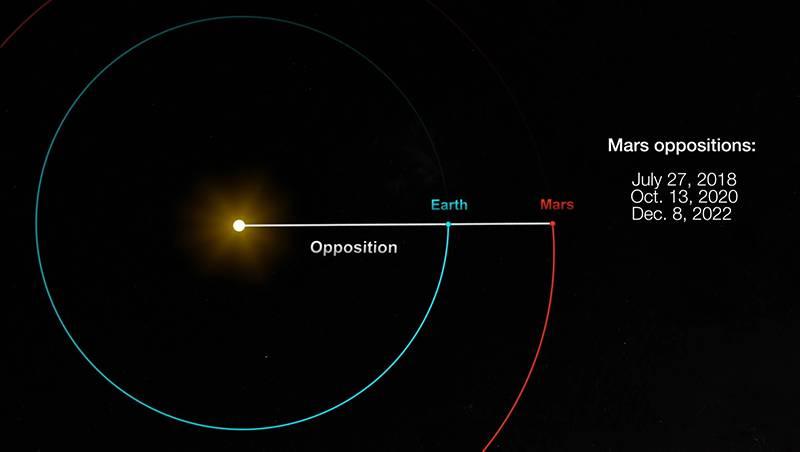 Marte Tierra Sol