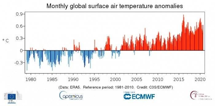 Cambios en la temperatura durante septiembre