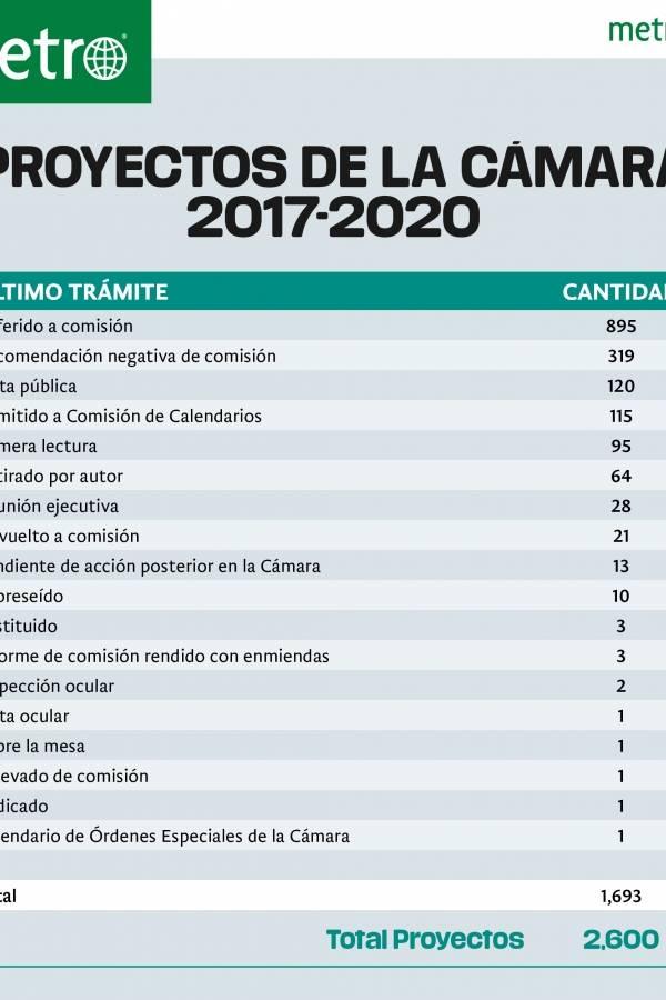 Proyectos de la Cámara 2017-2020