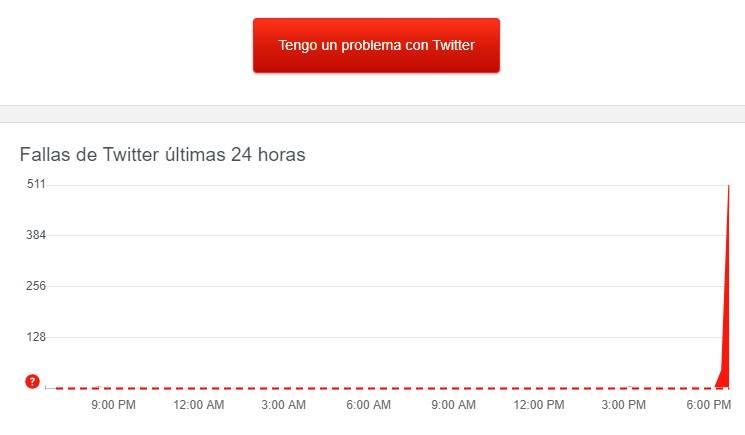 Twitter Problemas