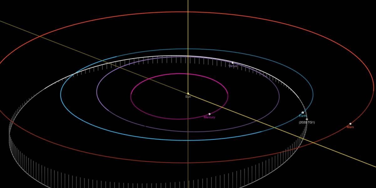 Asteroide de tamanho mediano que passará próximo à Terra nesta semana