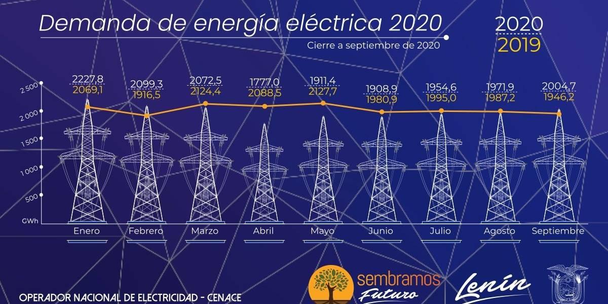 Demanda de energía eléctrica del Ecuador se recupera