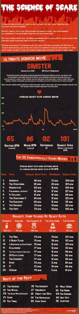 Lista de películas de terror más escalofriantes, encabezada por Sinister.