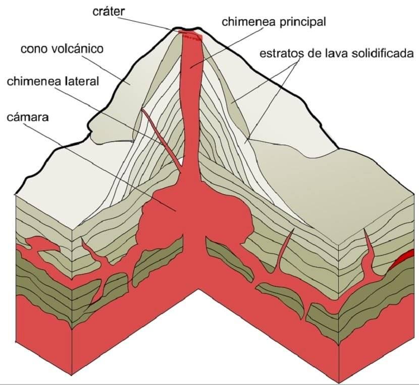 Partes de un volcán.