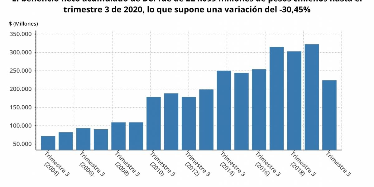 EpData.- Los resultados de BCI hasta septiembre, en gráficos