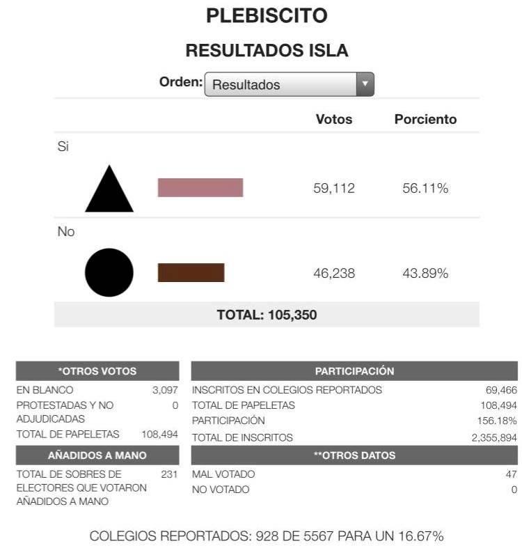 plebiscito - preliminar
