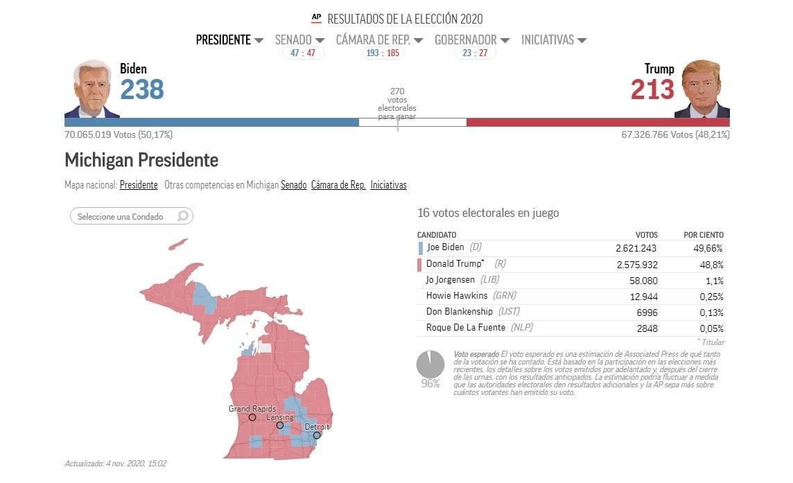 Biden supera a Trump en Michigan