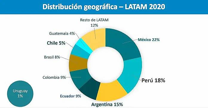 Phishing Latinoamérica ESET